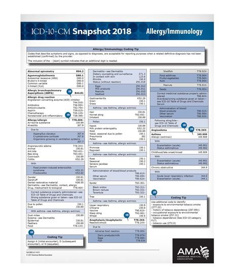 Picture of ICD-10 Snapshot  2018 Coding Card Allergy/Immunology